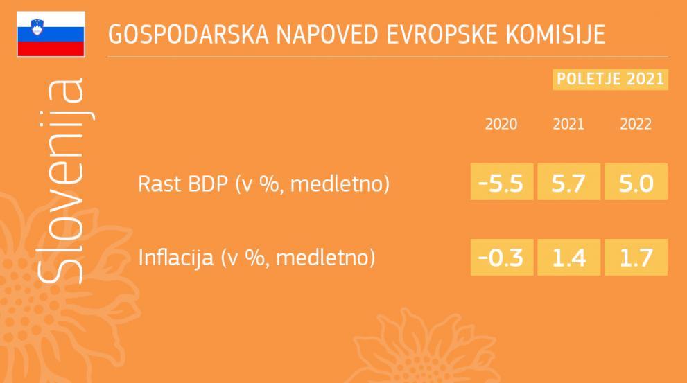 Poletna gospodarska napoved: izboljšanje obetov - Slovenija